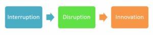 interruption, disruption, innovation