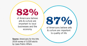 82% - 87% of Americans value the arts